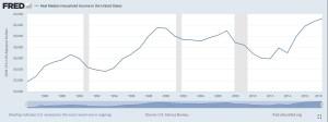 median income 2020