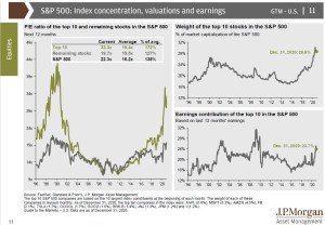 sp500 valuation