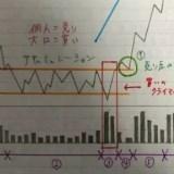 市場サイクルと大口の手口0526