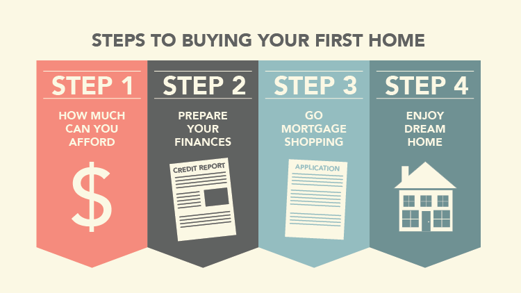 Buying Your First Home: How To Prepare
