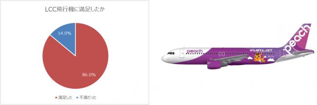 旅行で最も節約したい費用1位は「交通費」!9割以上が「カップル旅行でLCCはアリ」。2019年1月より、Peach特別ラッピング機「かんぽくんJET」就航!