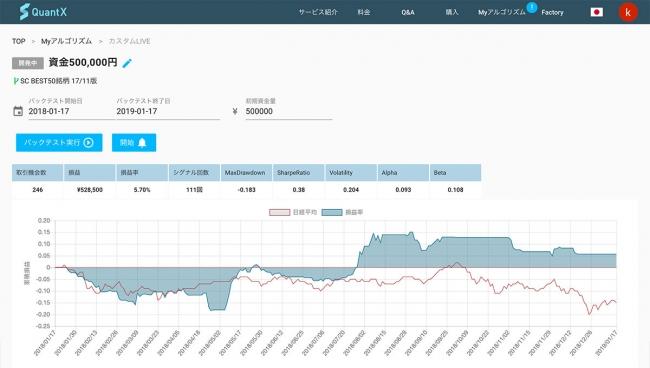 【アルゴリズムで資産運用を支援】Smart Trade、株の売買タイミングを判断する株式投資アルゴリズムをパーソナライズできる新機能『カスタムLIVE』をQuantX Storeに追加