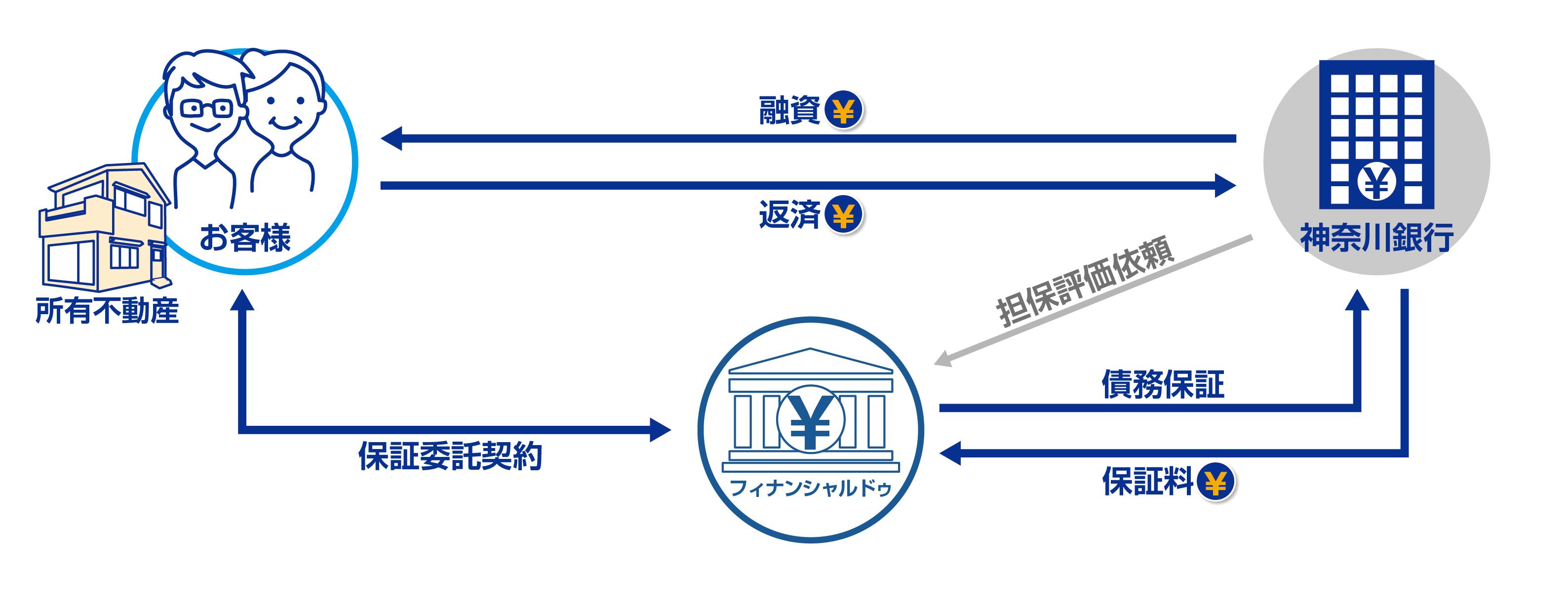 「かなぎんリバースモーゲージローンII」の保証事業で 神奈川銀行と提携  ~ 第六弾 神奈川県の金融機関と初提携 ~