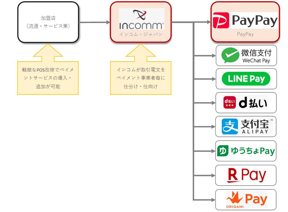 インコム・ジャパン、PayPayとパートナー契約を締結し 加盟店網を拡大