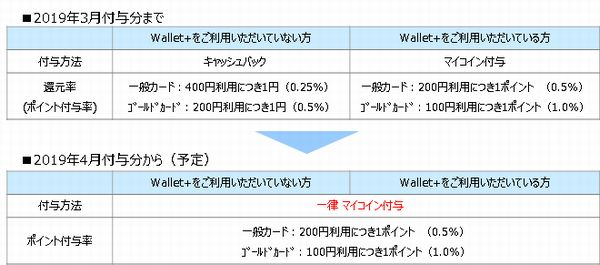 JCBデビットカード「Debit+(デビットプラス)」キャッシュバックプログラム変更について