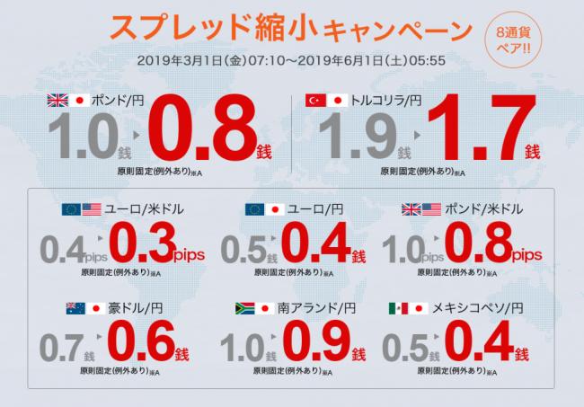 外為どっとコム、「ポンド/円」0.8銭など8通貨ペア「スプレッド縮小キャンペーン」のお知らせ