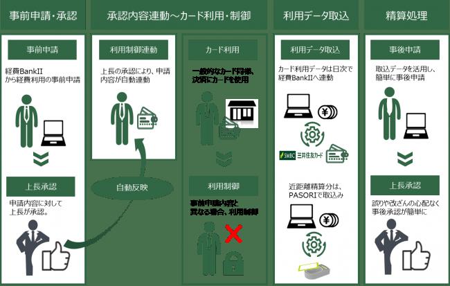 SBIビジネス・ソリューションズ、三井住友カードと法人カード利用のリアルタイム管理機能『コーポレートカード・コントロール』を共同提供していくことに合意
