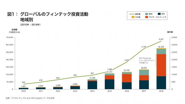 世界のフィンテック投資額は前年比2倍以上の553億ドルに――アクセンチュア最新調査