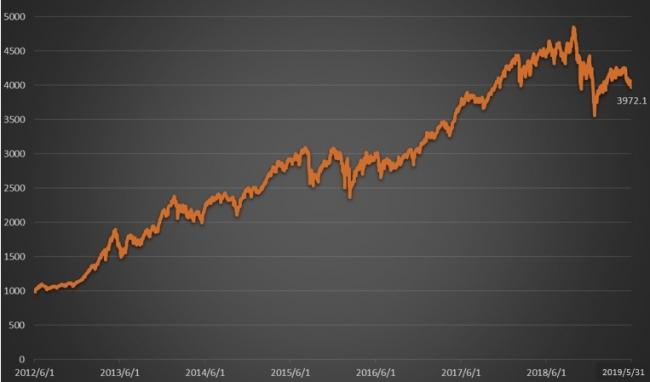 グラフ1_過年度遡及値グラフ 1000(2012.6.1)→3972.1(2019.5.31)