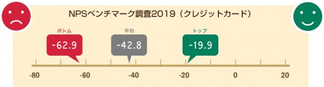 NTTコム オンライン、クレジットカード業界を対象にしたNPS®ベンチマーク調査2019の結果を発表