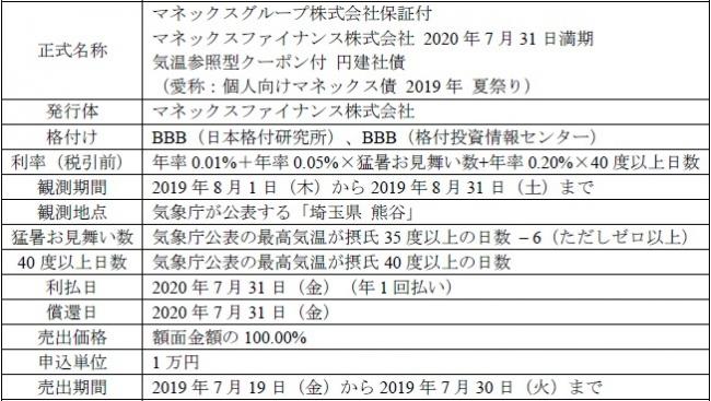 「気温参照型クーポン付マネックス債」取扱いのお知らせ