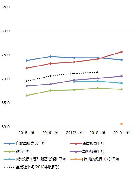 ~2019年度JCSI(日本版顧客満足度指数)第2回調査結果発表~ ヨドバシ.com 6年連続1位