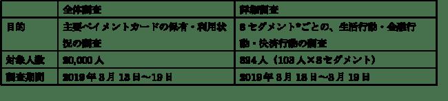 インフキュリオン・グループ、「2019年版 決済動向調査」を発表