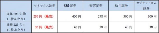 日経225 先物・ミニの取引手数料を主要ネット証券最安に引き下げ