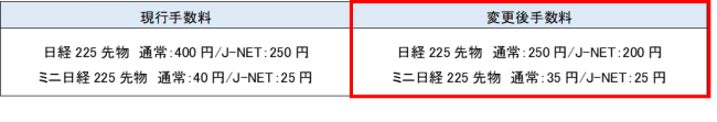 SBI証券、日経225先物、ミニ日経225先物手数料変更のお知らせ ~業界最低水準へ、大幅引き下げ!~