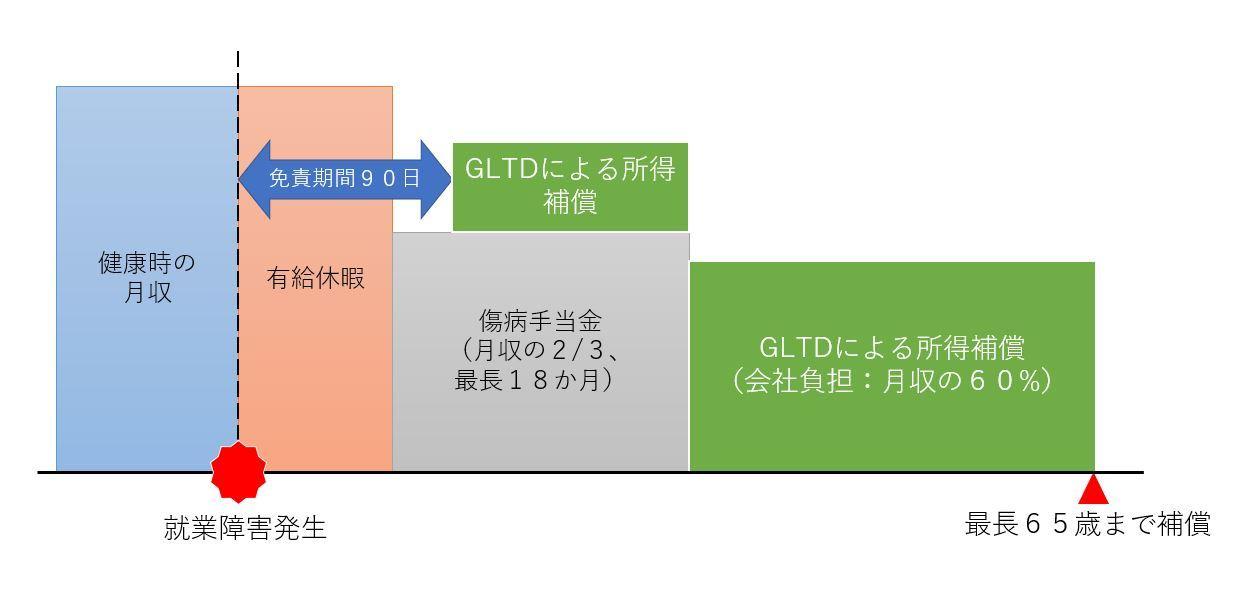 シンプレスジャパン、「GLTD(団体長期障害所得補償保険)」を導入  働けなくなった時の収入減少をサポートする先進的な福利厚生