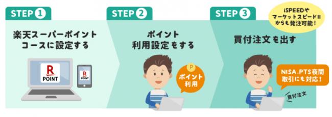 業界初!「楽天スーパーポイント」で株が買える!