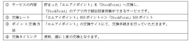 三越伊勢丹グループの株式会社エムアイカードとSTOCK POINT株式会社がポイント交換サービスを開始します