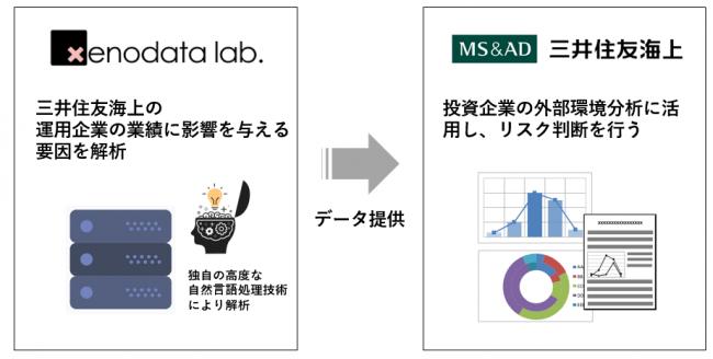 三井住友海上と、AIでニュース分析を行うゼノデータ・ラボが業務提携