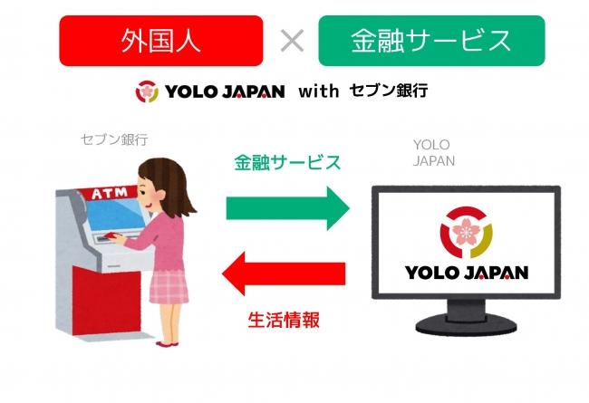 YOLO JAPAN、セブン銀行と共同で外国人向け金融サービスの取り組みを開始