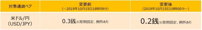 ヤフーグループのYJFX! USD/JPY(米ドル/円)スプレッド縮小のお知らせ