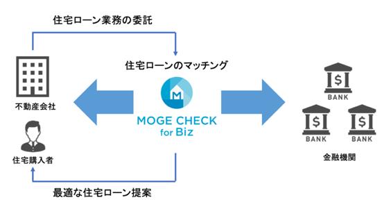 不動産会社向け住宅ローン業務代行サービス「モゲチェック for Biz(「モゲビズ」)ベータ版」を提供開始