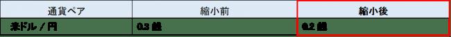 【SBI FXα】米ドル/円の基準スプレッド縮小のお知らせ ~米ドル/円0.3銭から0.2銭へ~