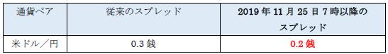 楽天証券、米ドル/円スプレッドを0.2銭に縮小!