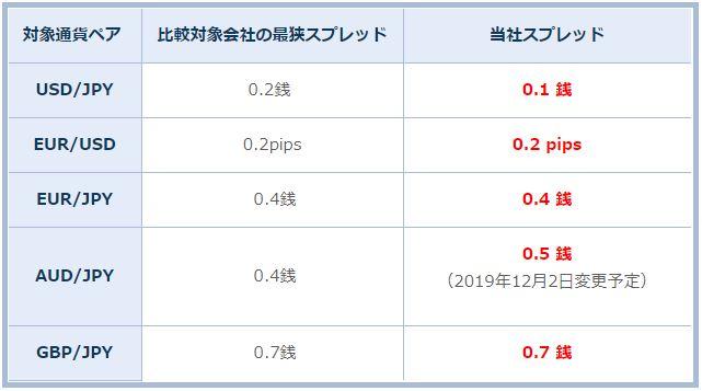 「日本 No.1 最狭スプレッド挑戦計画」における11月度調査結果について
