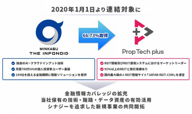 金融情報カバレッジの拡充・中期的グループ成長体制の構築を目的とした、REIT情報ベンダーProp Tech plus株式会社の株式取得(子会社化)に関するお知らせ