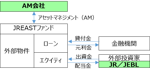JR東日本グループ 不動産ファンドビジネスへ参画