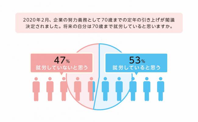 フコク生命、人生100年時代を生きる全国の20~60代を対象に「70歳までの就労意識」をテーマとした調査を実施