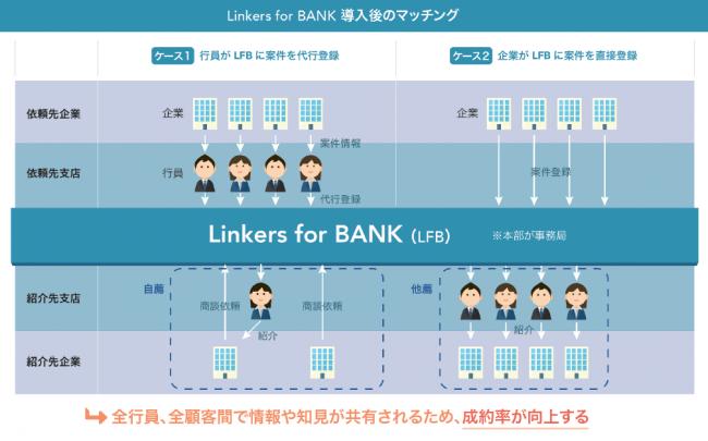 金融機関向けビジネスマッチングシステム「Linkers for BANK」――ほくほくフィナンシャルグループの北海道銀行がビジネスマッチングシステムを導入