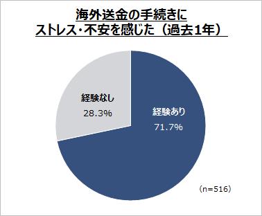 TransferWise、サービス向上により日本国内からの海外送金がより安く、早く、オンラインで完結