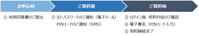【オリックス・クレジット】オリックス・フラット35に電子契約サービスを導入
