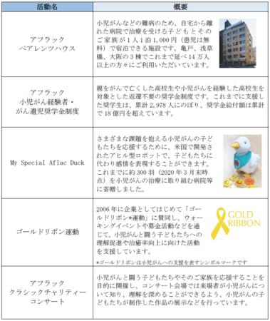 小児がん支援団体への寄付について