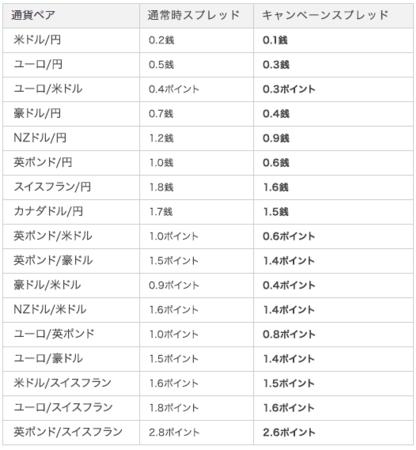 ヤフーグループのYJFX! 「業界最狭水準 スプレッドキャンペーン~米ドル/円、0.1銭!~」開催のお知らせ