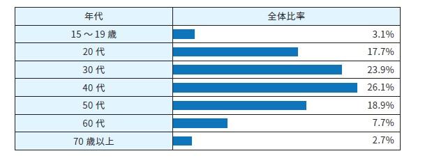 Sony Bank WALLET ご利用動向調査に関するお知らせ