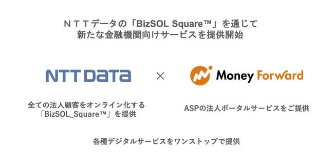 NTTデータの「BizSOL_Square™」を通じて、新たな金融機関向けサービスを提供開始