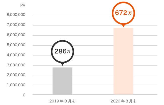 2020年度お客さま本位の業務運営に関する方針にもとづく取組み状況と成果指標(KPI)