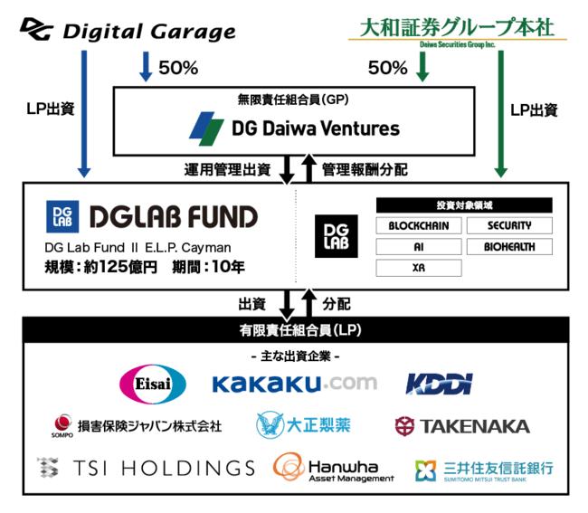 デジタルガレージと大和証券グループ、次世代技術を有するグローバルのスタートアップに向けた「DG Lab2号ファンド」を約125億円で組成完了