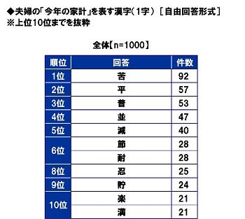 スパークス・アセット・マネジメント調べ 夫婦の「今年の家計」を表す漢字 「苦」が最多