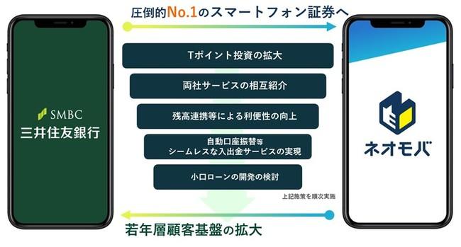 株式会社SBIネオモバイル証券 株式会社三井住友フィナンシャルグループによる出資完了のお知らせ
