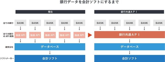 フィンテック普及を促進する「銀行共通API開発研究会」の発足に向けて