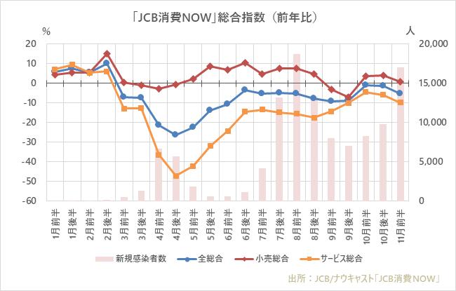 11月前半の国内消費動向指数、「旅行」と「映画館」が引き続き好調を維持。全体消費は、10月後半以降の回復鈍化が継続