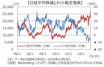 『SQ』は日本株の転換点となるか?