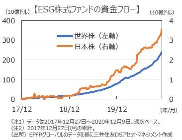 今年を振り返るキーワード1『ESG投資』