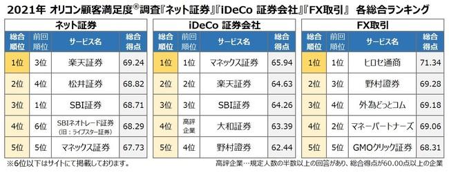 2021年 満足度の高い『ネット証券』『iDeCo 証券会社』『FX取引』ランキング発表 楽天証券『ネット証券』で初の総合1位、「提供情報」「取引のしやすさ」でも1位に-オリコン顧客満足度®調査