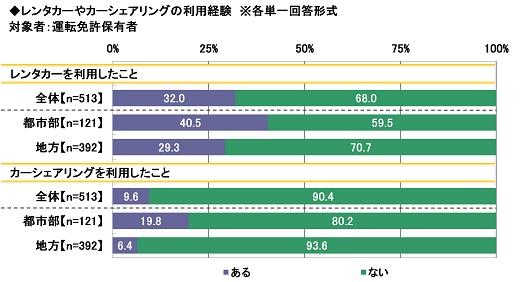 9.レンタカーやカーシェアリングの利用経験