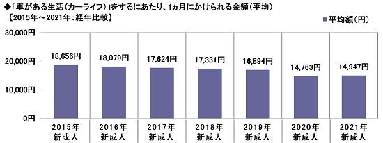 20.「車がある生活(カーライフ)」をするにあたり、1ヵ月にかけられる金額(平均)【2015年~2021年:経年比較】